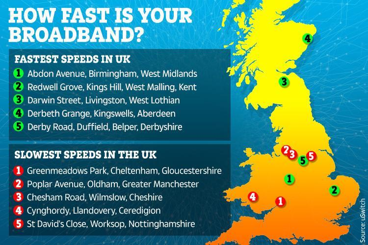 Worst street for broadband is almost 2,000 times SLOWER than the best