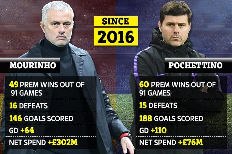 Maurico Pochettino vs Jose Mourinho: Is the Tottenham boss the man to turn the tide at Manchester United?