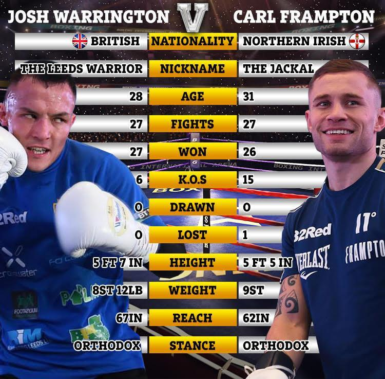 Josh Warrington vs Carl Frampton: Tale of the tape for IBF featherweight title clash at Manchester Arena