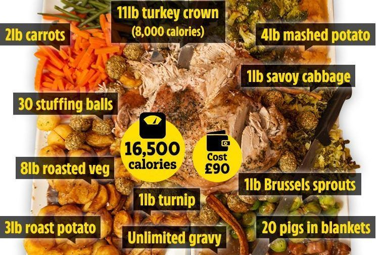 Pub cooks up world's biggest Christmas dinner — a mountain of food for one stuffed with 16,500 calories