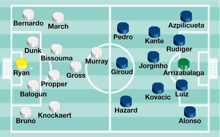 Eden Hazard set for Chelsea return at Brighton but Alvaro Morata an injury doubt