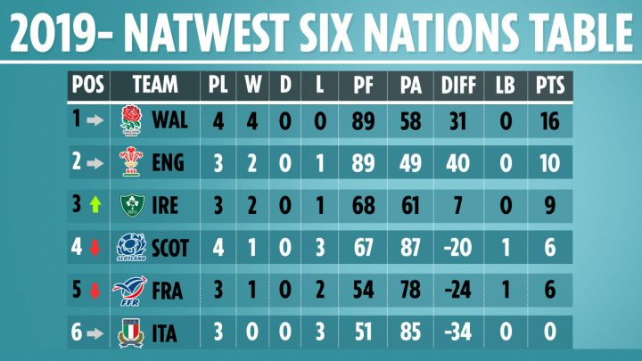 Six Nations 2019 table, fixtures and results: Wales within a win of Grand Slam after huge Scotland triumph