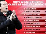 Emery has most wins at 32 in first 50 games as Arsenal boss – NINE more than legend Wenger