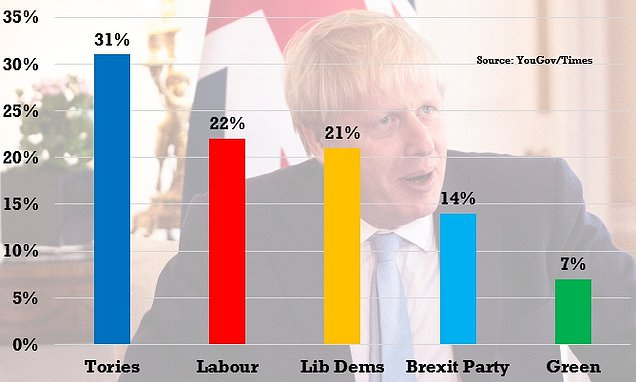 The Boris Bounce continues as Tories maintain strong lead over Labour