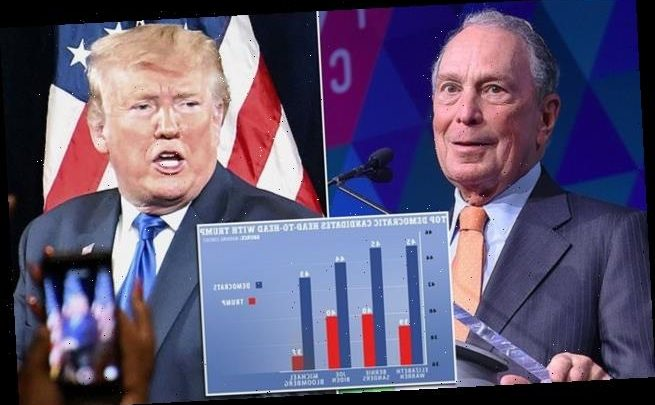 Bloomberg beats Trump by 6 per cent in a hypothetical matchup: Poll