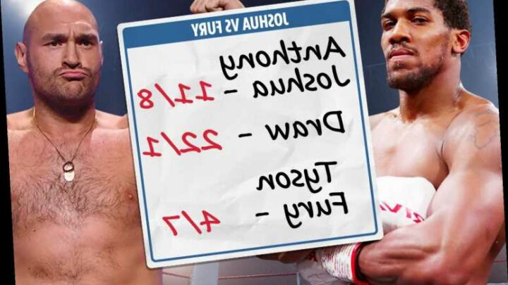 Anthony Joshua vs Tyson Fury betting odds: Fury odds-on favourite with deal signed for world heavyweight showdown