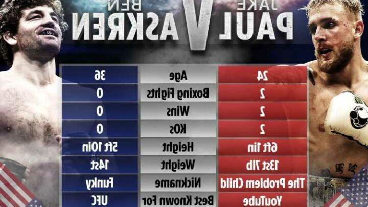 Jake Paul vs Ben Askren: Date, UK start time, live stream, TV channel, undercard for HUGE boxing fight this weekend