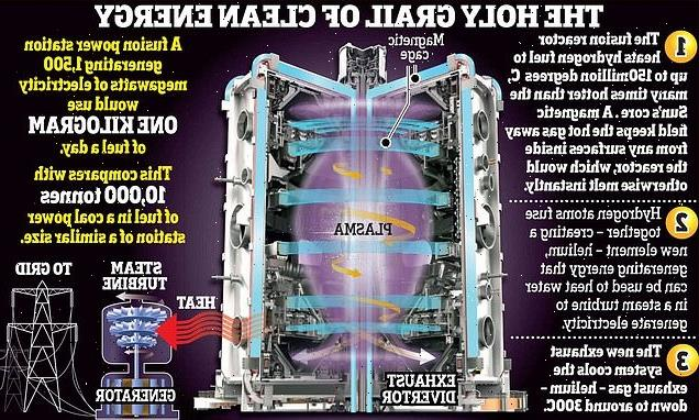 Scientists cracked nuclear fusion? Eggheads deal with exhaust gases