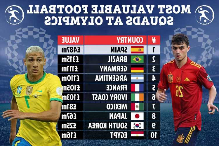 Most valuable football teams at Tokyo Olympics revealed with Spain nearly FIVE times Germany's with mega £500m-plus
