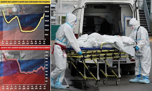 Restrictions in Moscow as Russia sees record 1,015 daily Covid deaths
